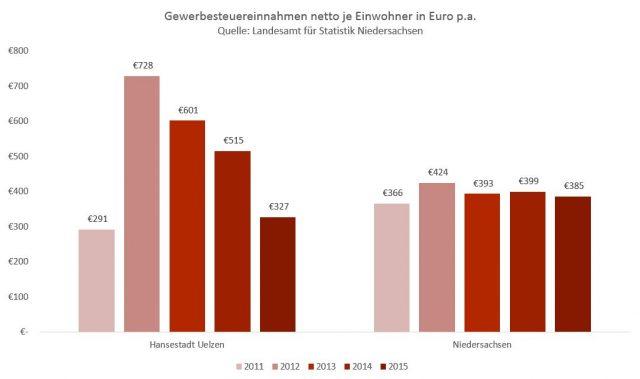 Gewerbesteuereinnahmen netto je Einwohner | Quelle: Landesamt für Statistik